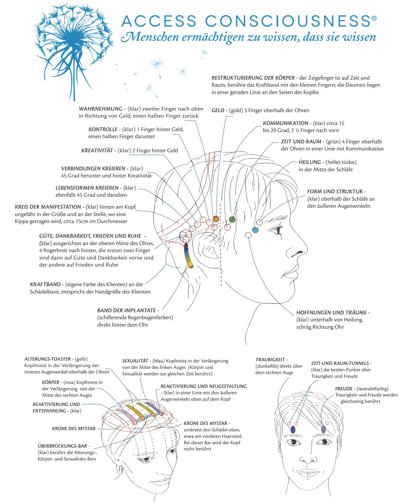 Tafeldbild, welche Sensoren im Gehirn welche Emotionen in einem erwecken